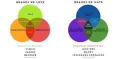 Brands We Love vs. Brands We Hate