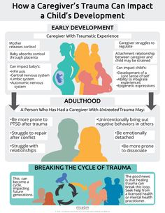 When someone experiences trauma, its physical and emotional effects can sometimes impact their children – and this can begin in utero. You see, during times of stress, the body releases cortisol – and as you know, that's one of the ways our body helps us Adverse Childhood Experiences, Attachment Theory, Trauma Therapy, Cognitive Therapy, Therapy Tools, Play Therapy, Kids Mental Health, Children Health, Brain Health