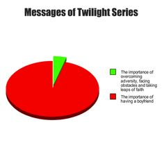 Smart-Ass Charts That Mathematically Mock The Twilight Series | Happy Place