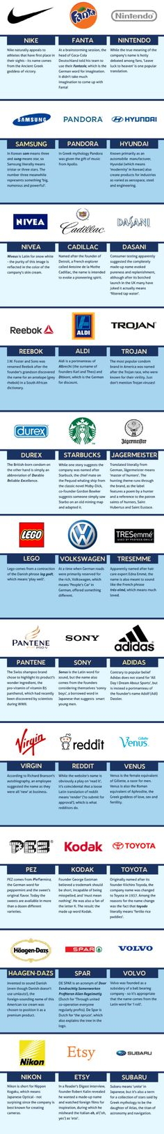The Meaning Of Brand Names | Infographic