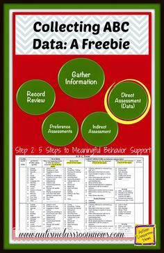 This series on behavioral support and addressing problem behaviors includes this post with a free, easy to use ABC data form.  In addition I shared some tips for using it or any ABC data collection system.
