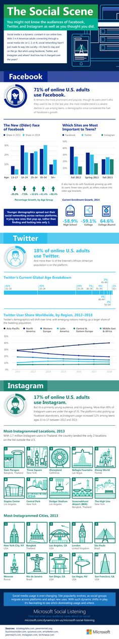 The Social Scene of Facebook, Twitter and Instagram - infographic - Just Who Uses Social Media Sites? A Demographic Breakdown