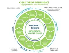 Cyber Threat Intelligence, Infographics, Computers, Trends, Infographic, Info Graphics, Beauty Trends, Visual Schedules