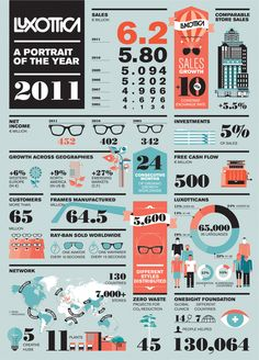 Luxottica — A portrait of the year