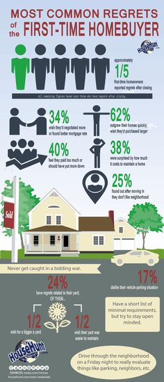 This infographic features the most common regrets of the first time homebuyer to make sure you don't make the same mistakes.