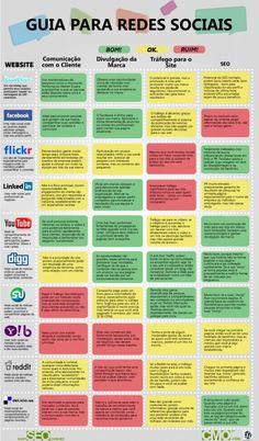 Guia para redes sociais: O que fazer, onde fazer e porque fazer!