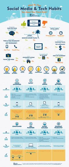 [INFOGRAPHIC] What do your Social Media Tech Habits say about your travel style? by Expedia Media Solutions, via Tnooz. Social Media Digital Marketing, Online Marketing, Affiliate Marketing, Marketing Videos, Mobile Marketing, Content Marketing, Social Media Stars, Travel And Leisure, Travel Tips