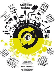 Huella de carbono de internet #infografía