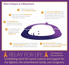 RELAY FOR LIFE: What to expect at the event, a list of laps. The Relay is a fundraising event for the American Cancer Society and also in support of the fighters, those we have lost, family, and cancer caregivers.