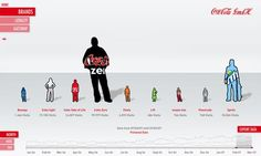 Coca Cola visualization from Germany