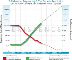 Log charts needed to compare decreasing cost of gene sequencing and the number who are taking it up! A Moore's law for this decade?