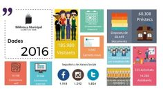 Discover more about Dades 2016 ✌️ - Personalized
