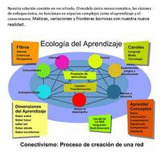 Ecología del Aprendizaje : Conectivismo-Siemens en su libro Conocimiento del Conocimiento nos muestra la interactividad entre las partes que colaboran en el aprendizaje.