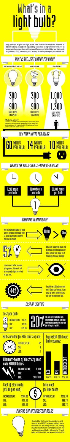 What's in a light bulb? http://bit.ly/1oeYtOX