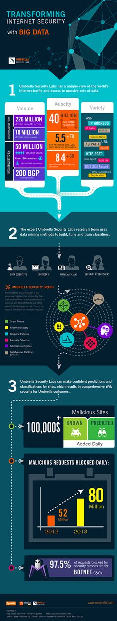 How Umbrella Security Labs Delivers Advanced Malware Protection