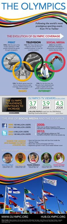 The Evolution of Olympic Coverage [#infographic] - communication from basic to social media