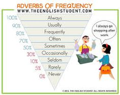 Image result for adverbs with images to share