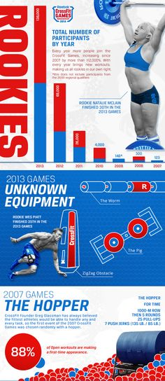 Rookies and the Open | CrossFit Games