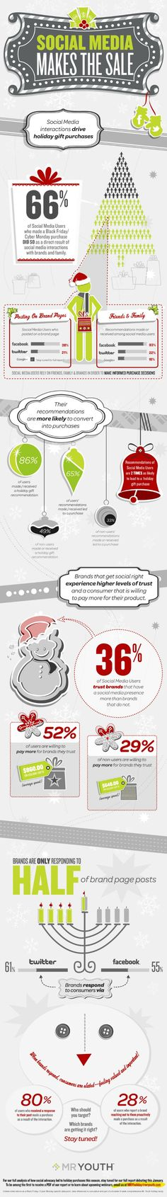 "Infographic: Social Media Holiday Purchases -- From 2011, but still interesting findings ""that social media has been a key driver of Christmas gift purchases..."""