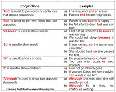 A list of conjunctions and also how to use them. There are examples of how to use in a sentence