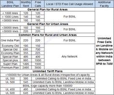 BSNL Landline Unlimited Plans