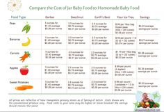 Pennies & Pancakes: Frugality Tip #2: Homemade Baby Food ($0.12 per serving) Earth's Best, Baby Puree, Homemade Baby Foods, Frozen Peas, Types Of Food, Baby Food Recipes, Pennies, Improve Yourself, Pancakes
