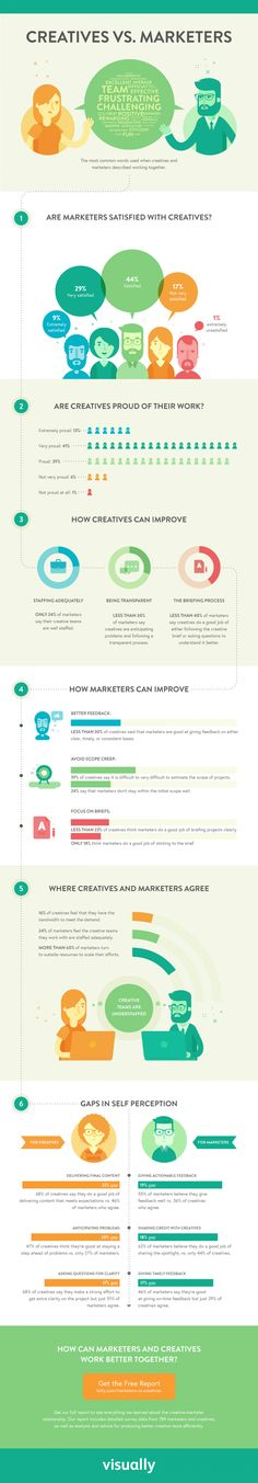 Creatives VS Marketers #Infographic #ContentMarketing #Marketing