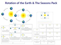 This file contains resources for introducing the concept of Earths rotation around the Sun and the resulting consequence of seasons. These resources would be suitable for learning centres, Montessori classroom or other student-led learning environment. The file contains: two diagrams (one labelled and one unlabelled) of the Earth's movement around the Sun information cards (which could be left as cards or made into a booklet) about each of the four main points of the Earth's journey…
