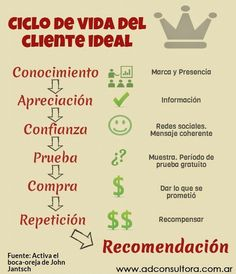 Estrategias de marketing: El ciclo de vida del cliente ideal. #emprendedores #pymes #infografía