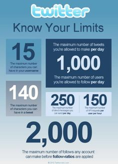 Twitter - Know Your Limits #twitter #tweet #restrictions #infographic #SocialMedia #Marketing #DDWInc #DynamicDesignworks   For social networking tips, tricks and news friend us on Facebook http://www.facebook.com/ddwinc