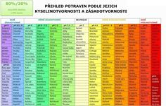 Kyselinotvorné a zásadité potraviny :: Centrum-harmonie-kleopatra Acid And Alkaline, Alkaline Foods, Home Health Care, Natural Medicine, Herbalife, Just In Case, Periodic Table, Healthy Lifestyle, Healthy Living