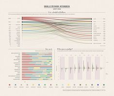 Infographic visualization about Hollywood data