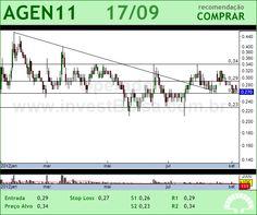 AGRENCO - AGEN11 - 17/09/2012 #AGEN11 #analises #bovespa