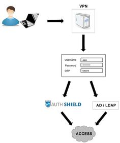Authshield Provides VPN Security Solutions In India 2 Factor Authentication System For A Successful Business Organizations Must Provide Their