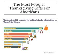 The Trending Gift Ideas For Thanksgiving This Year | ProImprint Blog - Tips To Choose Your Promotional Products #popularcorporategifts #promotionalproduct #infographic #thanksgivinggifts