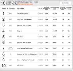 Nielsen Weekly Social TV Ratings: Week: November 23, 2015 - November 29, 2015