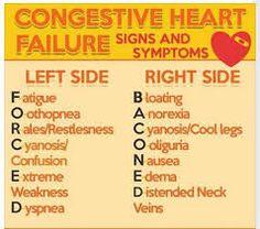 Image result for cardiac medications nursing students