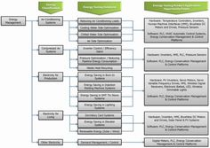 Iso 50001 consultant for energy management system implementation energies free full text establishing an integration energy practice model for improving energy performance indicators in iso 50001 energy management fandeluxe Choice Image
