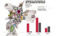 Compare as velocidades 4G em 21 bairros de São Paulo