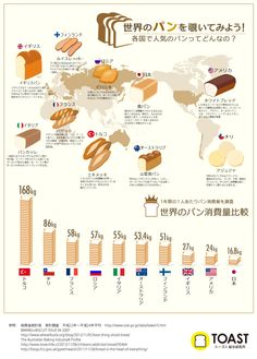 A great way to use a map to show where each brews originated from (instead of just using tabs) Sushi Design, Food Design, Information Design, Information Graphics, Bread Shop, Cake Packaging, Food Containers, Data Visualization, Layout Design