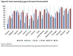 Casa en Propiedad segun grupo edad