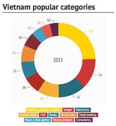 Vietnam E-Commerce Overview and Market Size Book Movie Tickets, Airline Tickets, American War, Ecommerce, Vietnam, Online Shopping, Popular, Marketing, Air Flight Tickets