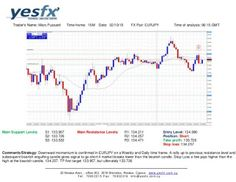 Forex - YESFX Global : EUR/JPY Technical Analysis