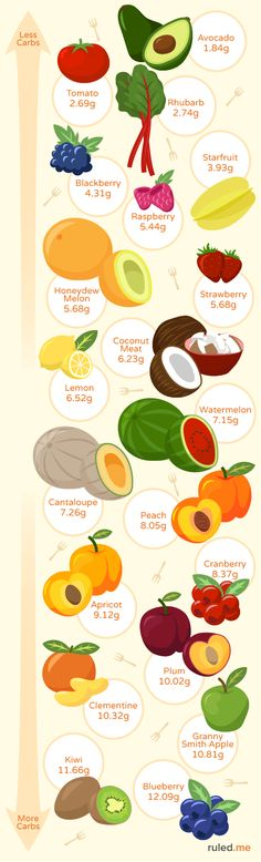 Which low carb fruit should you eat on keto? Find more at www.ruled.me