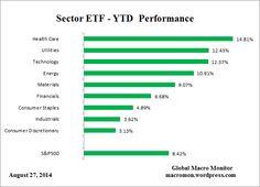 #ETF Performance – Il TOP raggiunto con salute, tecnologia ed utilities