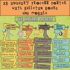 IB PYP Inquiry Process Robot Poster, Bulletin Board & Mobi