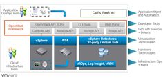VMware Integrated OpenStack 3.0 Announced (VIO)