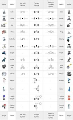 Piping Coordination System - Mechanical symbols for Isometric drawings Engineering Symbols, Mechanical Engineering Design, Engineering Tools, Mechanical Design, Industrial Engineering, Chemical Engineering, Plumbing Pipe Furniture, Plumbing Tools, Electrical Symbols