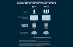 Oceans Will Contain More Plastic Than Fish By 2050