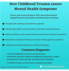 How Childhodd Trauma and Abuse causes Mental Health symptoms Orginal article. Mental Health Symptoms, Mental Health Awareness, Mental Illness, Ptsd Symptoms, Stress Disorders, Mental Disorders, Depersonalization, Trauma Therapy, Art Therapy